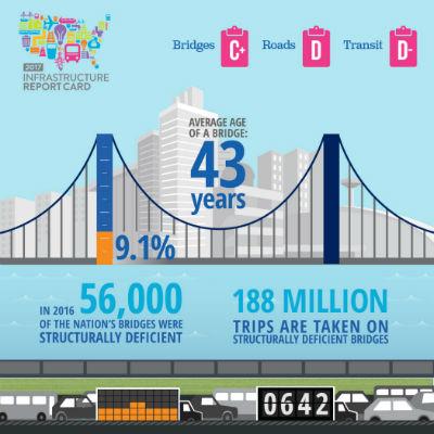 America's bridges, roads, and transit report card