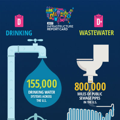USA report Card: drinking D wastewater D+
