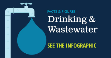 Faces & Figures: Drinking & Wastewater see the infographic
