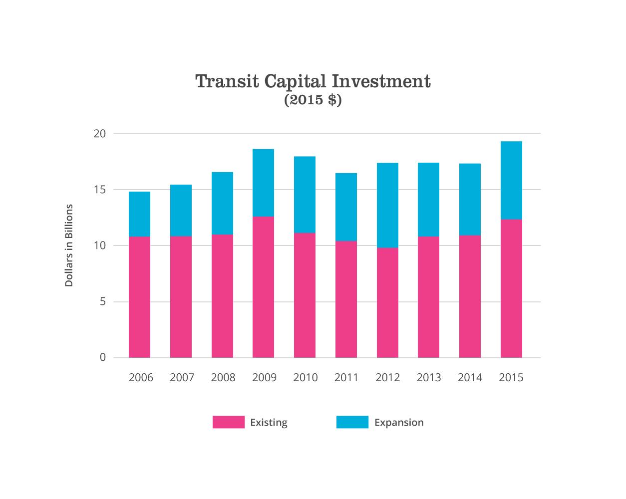 transit capital investment graph